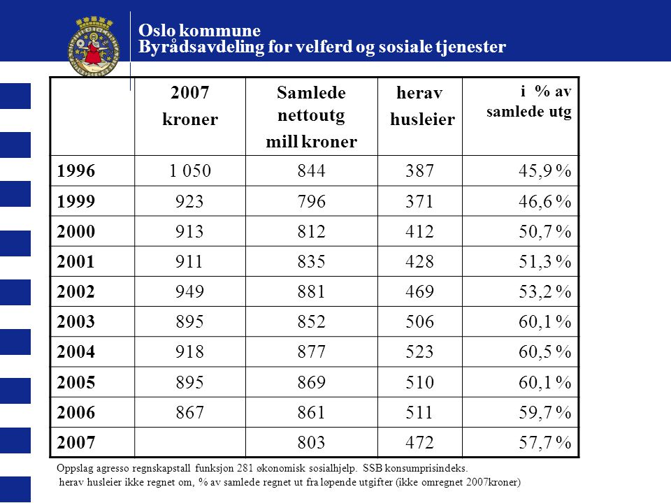 Oslo kommune Byrådsavdeling for velferd og sosiale tjenester 2007 kroner Samlede nettoutg mill kroner herav husleier i % av samlede utg 19961 05084438745,9 % 199992379637146,6 % 200091381241250,7 % 200191183542851,3 % 200294988146953,2 % 200389585250660,1 % 200491887752360,5 % 200589586951060,1 % 200686786151159,7 % 200780347257,7 % Oppslag agresso regnskapstall funksjon 281 økonomisk sosialhjelp.