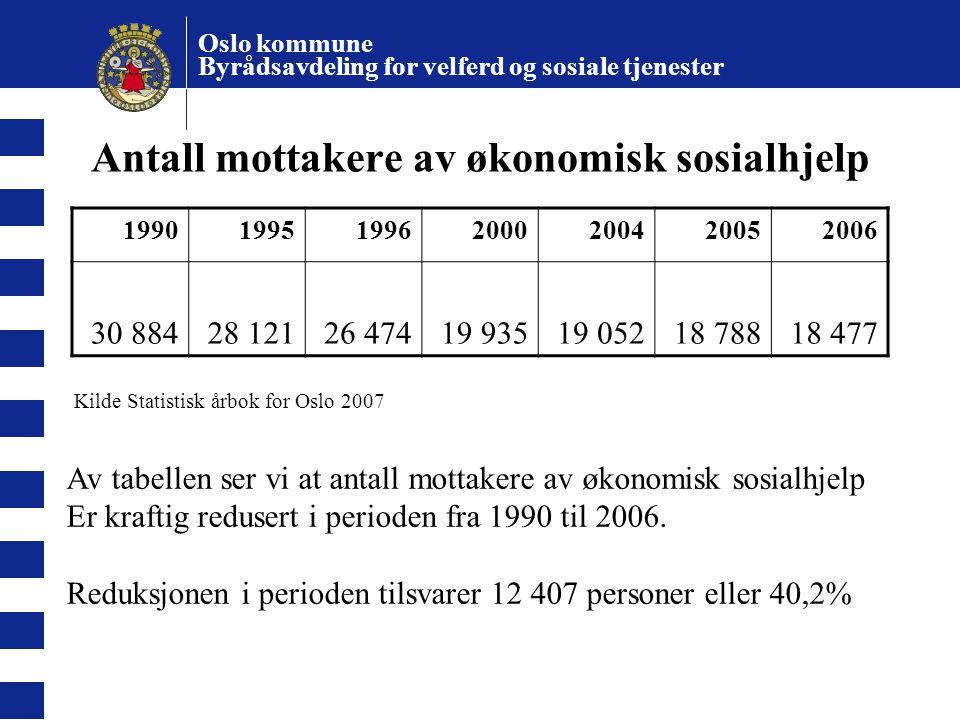 Oslo kommune Byrådsavdeling for velferd og sosiale tjenester Antall bostedsløse 199620032005 2 5131 2831 244 Kilde Byggforsk/NIBR, Boligmeldingen Tabellen viser at antall bostedsløse er halvert i perioden fra 1996 og frem til 2005.