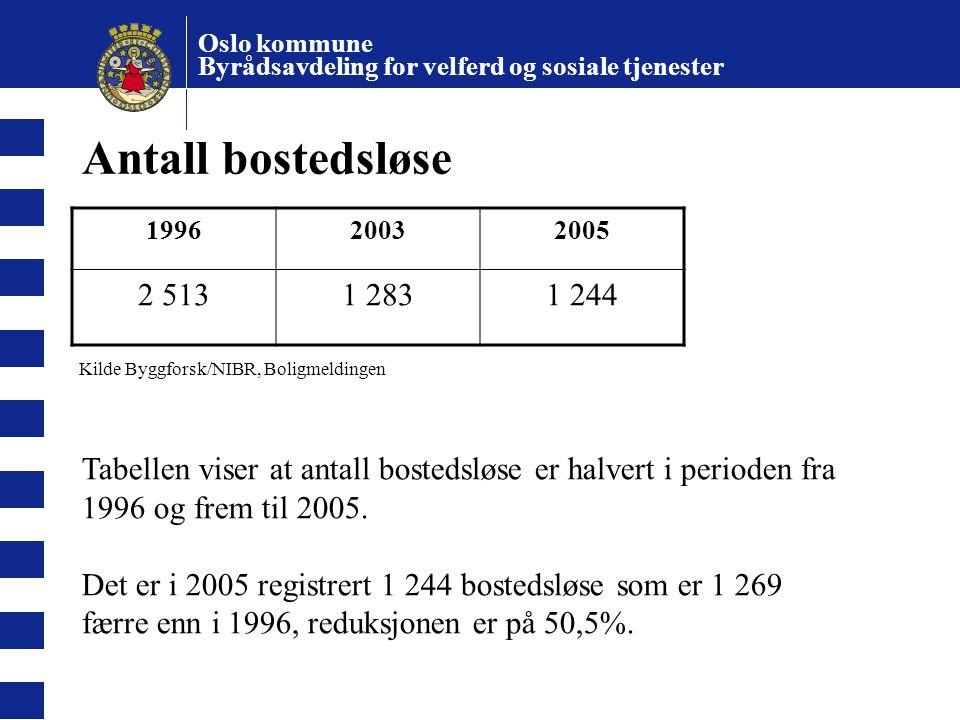 Oslo kommune Byrådsavdeling for velferd og sosiale tjenester Antall bostedsløse 199620032005 2 5131 2831 244 Kilde Byggforsk/NIBR, Boligmeldingen Tabe
