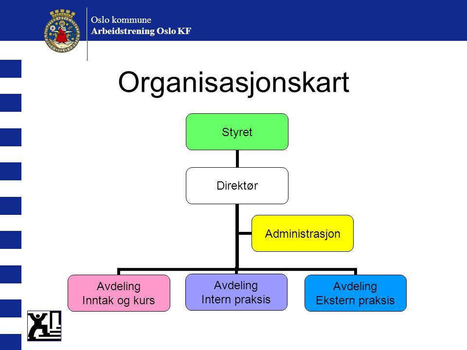 Oslo kommune Arbeidstrening Oslo KF Organisasjonskart Styret Direktør Avdeling Inntak og kurs Avdeling Intern praksis Avdeling Ekstern praksis Adminis