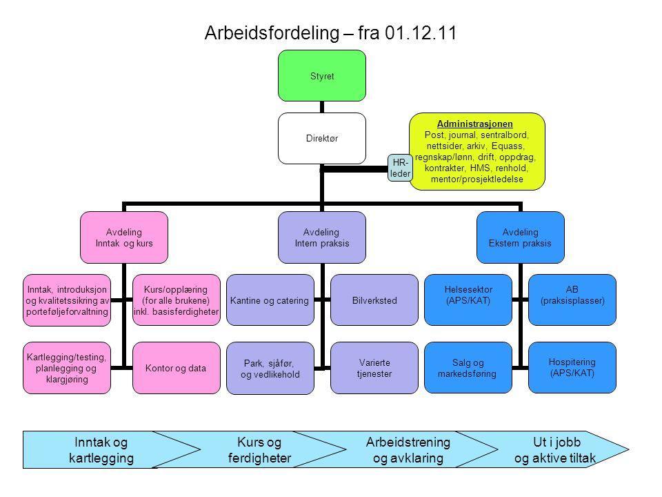 Arbeidsfordeling – fra 01.12.11 Inntak og kartlegging Kurs og ferdigheter Arbeidstrening og avklaring Ut i jobb og aktive tiltak