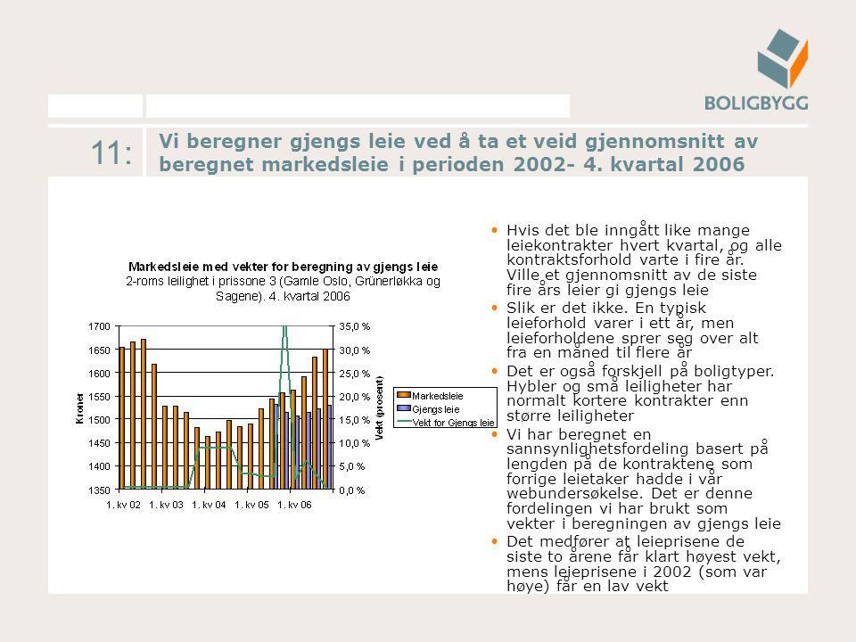 11: Vi beregner gjengs leie ved å ta et veid gjennomsnitt av beregnet markedsleie i perioden 2002- 4. kvartal 2006 Hvis det ble inngått like mange lei