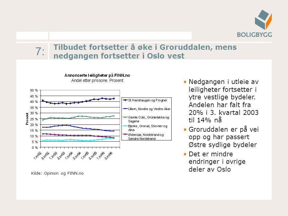 8: Tilbudet av 2-roms (1 soverom) leiligheter dominerer fortsatt utleiemarkedet med over halve tilbudet Kilde: Opinion og FINN.no Det er små endringer i tilbudet av ulike romstørrelser fra 3.