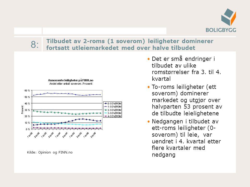 8: Tilbudet av 2-roms (1 soverom) leiligheter dominerer fortsatt utleiemarkedet med over halve tilbudet Kilde: Opinion og FINN.no Det er små endringer