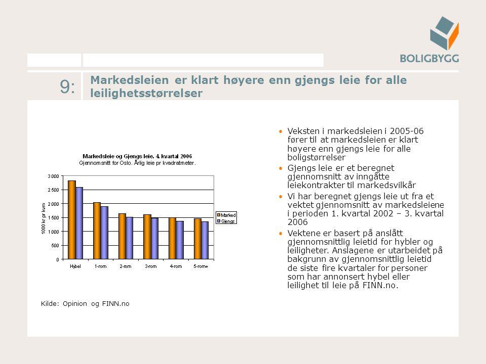 9: Markedsleien er klart høyere enn gjengs leie for alle leilighetsstørrelser Kilde: Opinion og FINN.no Veksten i markedsleien i 2005-06 fører til at
