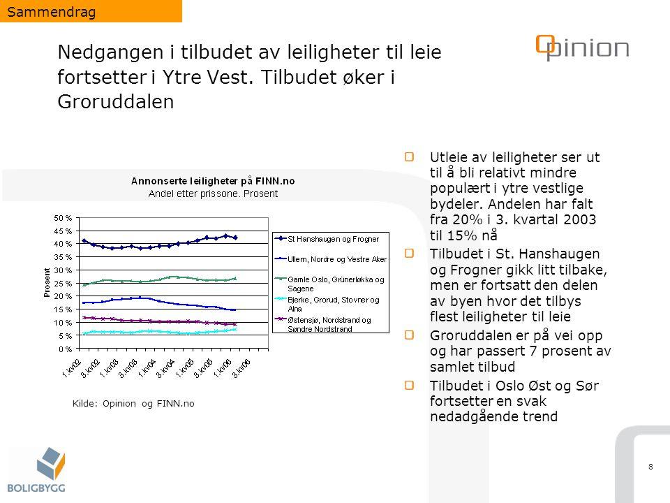 9 Om lag halvparten av hybler og leiligheter til leie i Oslo annonseres på det åpne markedet som gir grunnlag for å beregne markedsleie Privatpersoner og boligselskaper eide 69% av leieboligene i Oslo i 2001.