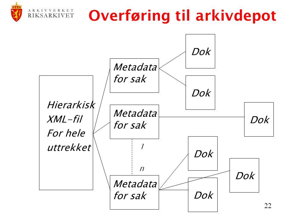 22 Overføring til arkivdepot Hierarkisk XML-fil For hele uttrekket Metadata for sak 1 n Dok