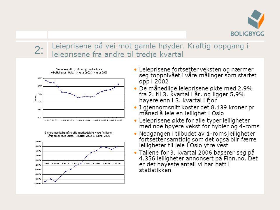 3: Bred oppgang for alle størrelser Leieprisene økte for alle boligtyper siste kvartal.
