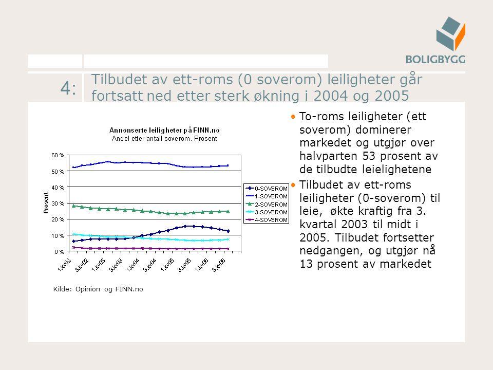 4: Tilbudet av ett-roms (0 soverom) leiligheter går fortsatt ned etter sterk økning i 2004 og 2005 To-roms leiligheter (ett soverom) dominerer markede