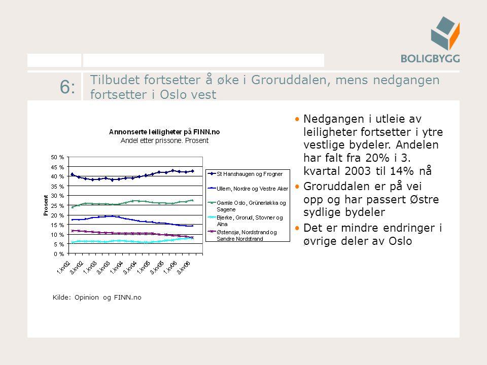 6: Tilbudet fortsetter å øke i Groruddalen, mens nedgangen fortsetter i Oslo vest Nedgangen i utleie av leiligheter fortsetter i ytre vestlige bydeler.