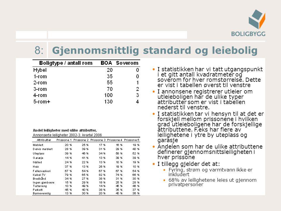 9: Markedsleie pr måned i Oslos fem prissoner