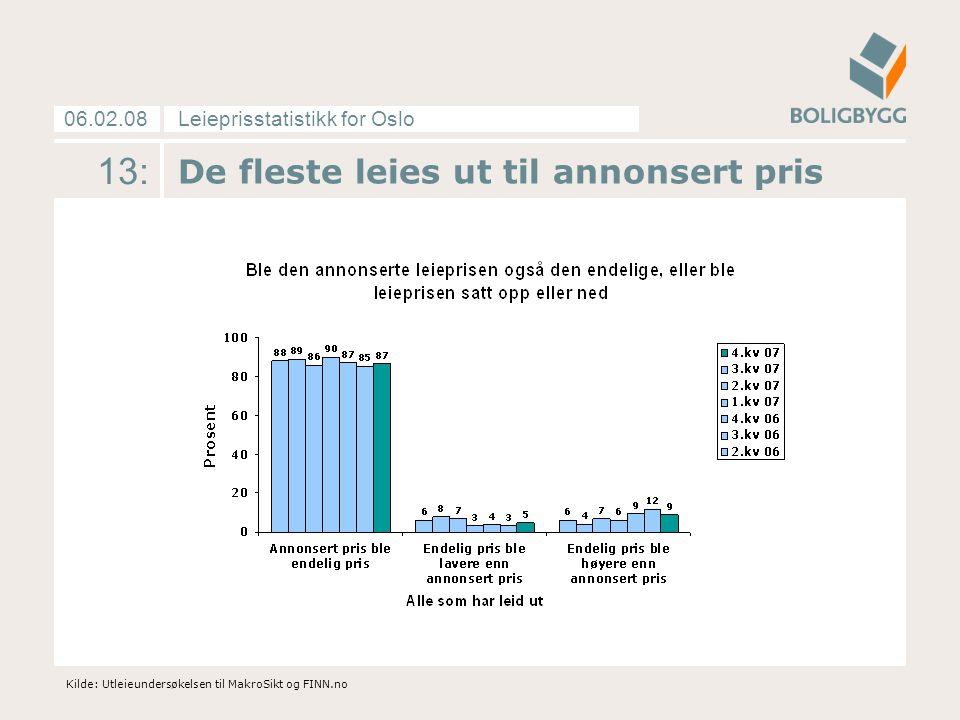 Leieprisstatistikk for Oslo06.02.08 13: De fleste leies ut til annonsert pris Kilde: Utleieundersøkelsen til MakroSikt og FINN.no
