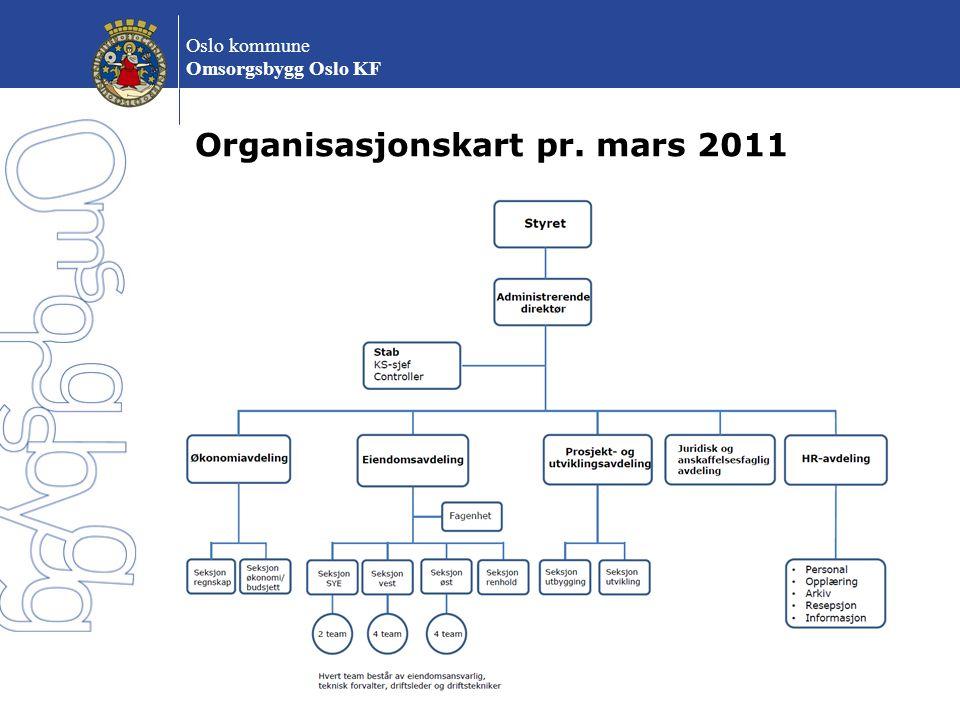 Oslo kommune Omsorgsbygg Oslo KF Organisasjonskart pr. mars 2011