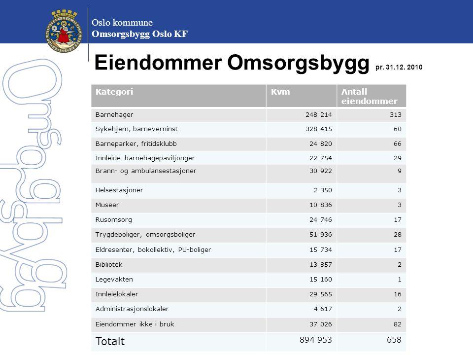 Oslo kommune Omsorgsbygg Oslo KF Eiendommer Omsorgsbygg pr. 31.12. 2010 KategoriKvmAntall eiendommer Barnehager248 214313 Sykehjem, barneverninst328 4