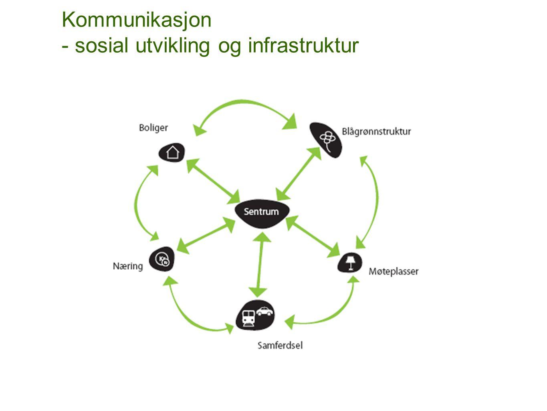 Haugenstua er et grønt bosted og viktig lokalt senter med gode kommunikasjoner Begyggelse og arealbruk, potensiale for fortetting
