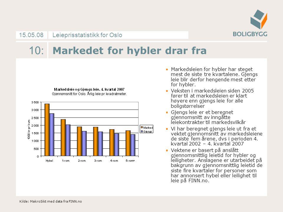 Leieprisstatistikk for Oslo15.05.08 10: Markedet for hybler drar fra Markedsleien for hybler har steget mest de siste tre kvartalene. Gjengs leie blir