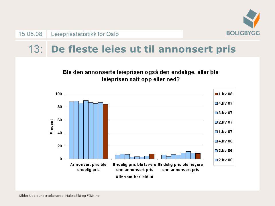 Leieprisstatistikk for Oslo15.05.08 13: De fleste leies ut til annonsert pris Kilde: Utleieundersøkelsen til MakroSikt og FINN.no
