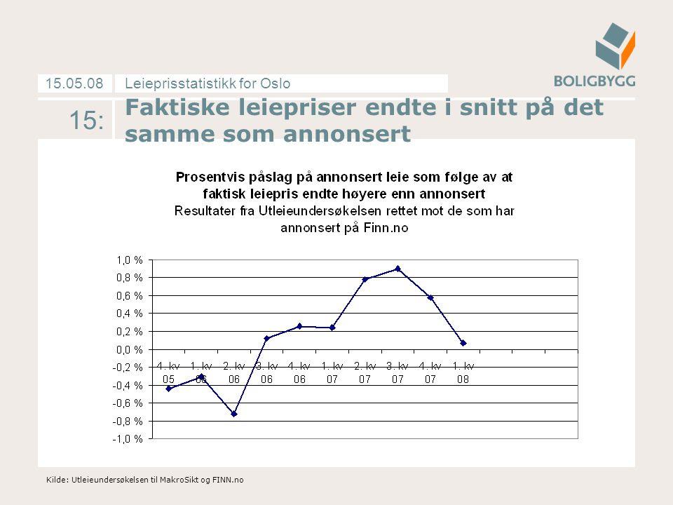 Leieprisstatistikk for Oslo15.05.08 15: Kilde: Utleieundersøkelsen til MakroSikt og FINN.no Faktiske leiepriser endte i snitt på det samme som annonse