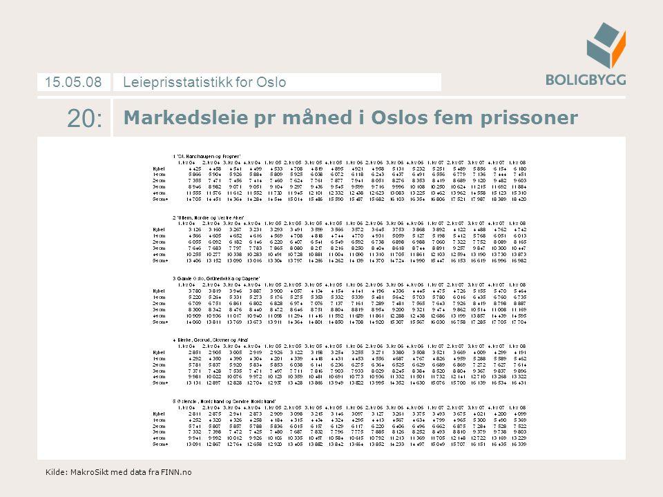Leieprisstatistikk for Oslo15.05.08 20: Markedsleie pr måned i Oslos fem prissoner Kilde: MakroSikt med data fra FINN.no