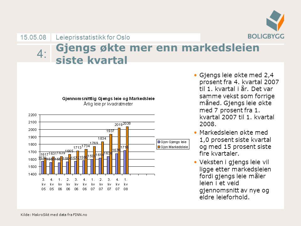 Leieprisstatistikk for Oslo15.05.08 4: Gjengs økte mer enn markedsleien siste kvartal Gjengs leie økte med 2,4 prosent fra 4. kvartal 2007 til 1. kvar
