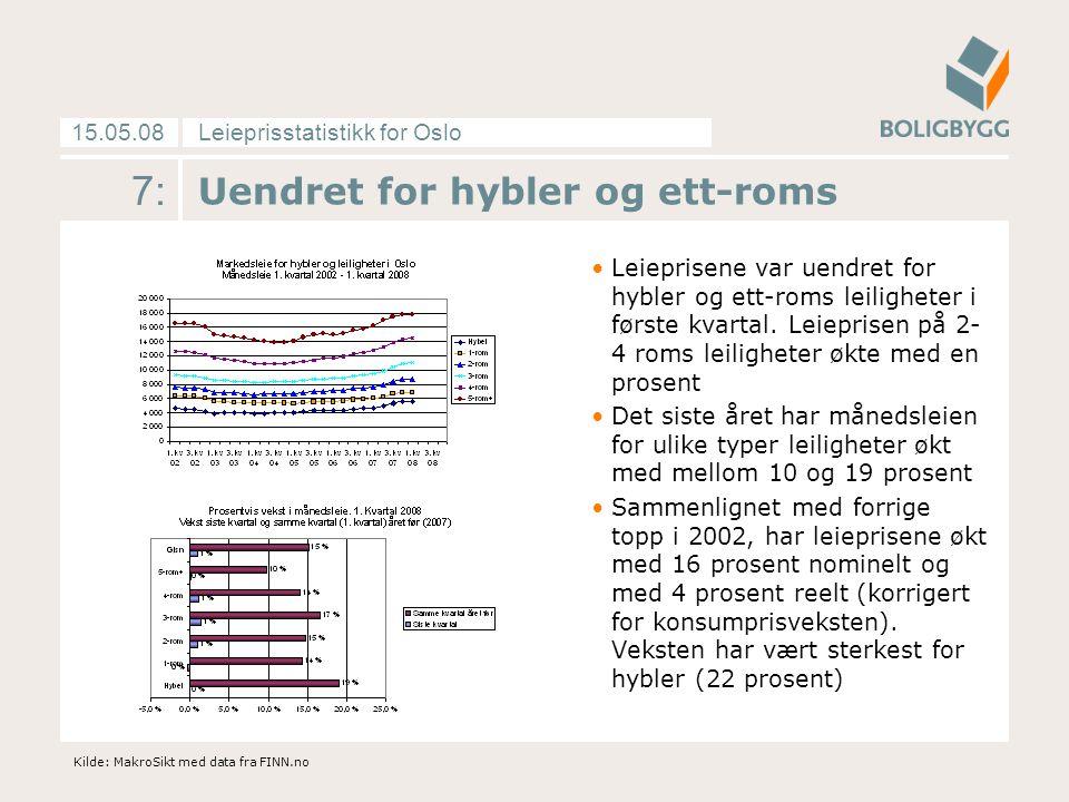 Leieprisstatistikk for Oslo15.05.08 8: Kraftig økning i sentrum øst Veksten i tilbudet av leiligheter til leie i sentrum Øst fortsetter.