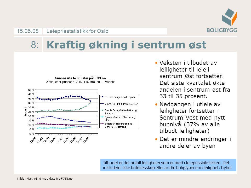 Leieprisstatistikk for Oslo15.05.08 8: Kraftig økning i sentrum øst Veksten i tilbudet av leiligheter til leie i sentrum Øst fortsetter. Det siste kva