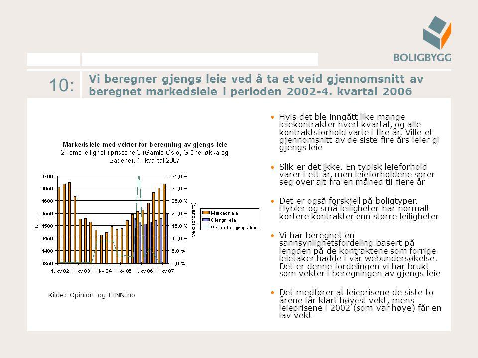 10: Vi beregner gjengs leie ved å ta et veid gjennomsnitt av beregnet markedsleie i perioden 2002-4.