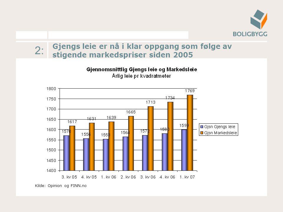 2: Gjengs leie er nå i klar oppgang som følge av stigende markedspriser siden 2005 Kilde: Opinion og FINN.no