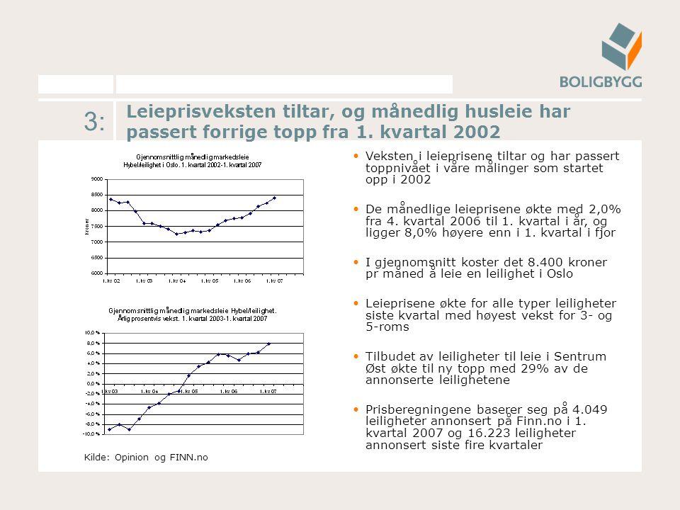 3: Leieprisveksten tiltar, og månedlig husleie har passert forrige topp fra 1.
