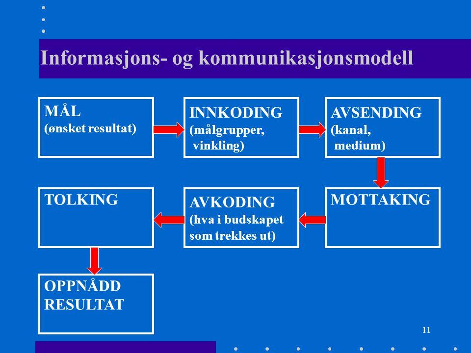 11 Informasjons- og kommunikasjonsmodell MÅL (ønsket resultat) INNKODING (målgrupper, vinkling) AVSENDING (kanal, medium) TOLKING AVKODING (hva i buds