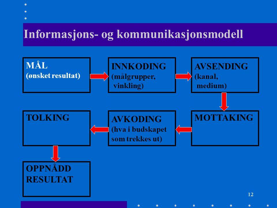 12 Informasjons- og kommunikasjonsmodell MÅL (ønsket resultat) INNKODING (målgrupper, vinkling) AVSENDING (kanal, medium) TOLKING AVKODING (hva i buds