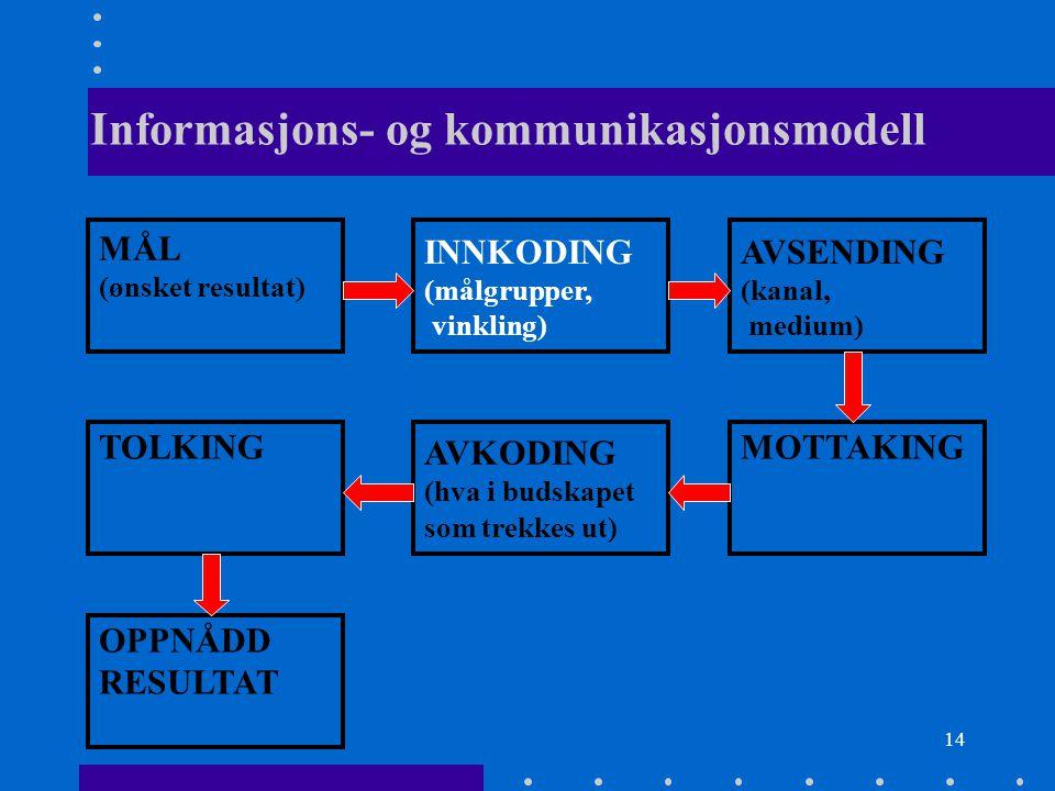 14 Informasjons- og kommunikasjonsmodell MÅL (ønsket resultat) INNKODING (målgrupper, vinkling) AVSENDING (kanal, medium) TOLKING AVKODING (hva i buds