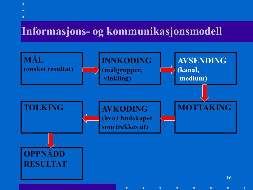 16 Informasjons- og kommunikasjonsmodell MÅL (ønsket resultat) INNKODING (målgrupper, vinkling) AVSENDING (kanal, medium) TOLKING AVKODING (hva i buds