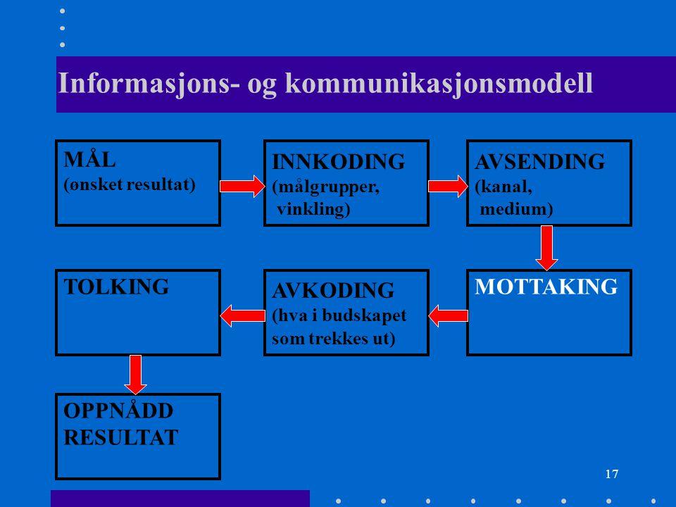 17 Informasjons- og kommunikasjonsmodell MÅL (ønsket resultat) INNKODING (målgrupper, vinkling) AVSENDING (kanal, medium) TOLKING AVKODING (hva i buds