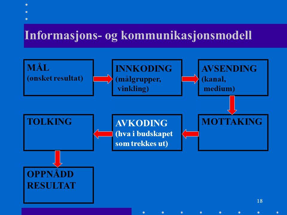 18 Informasjons- og kommunikasjonsmodell MÅL (ønsket resultat) INNKODING (målgrupper, vinkling) AVSENDING (kanal, medium) TOLKING AVKODING (hva i buds