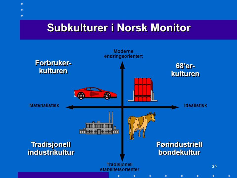35 Subkulturer i Norsk Monitor IdealistiskMaterialistisk Moderne endringsorientert Tradisjonell stabilitetsorienter Forbruker- kulturen Forbruker- kul