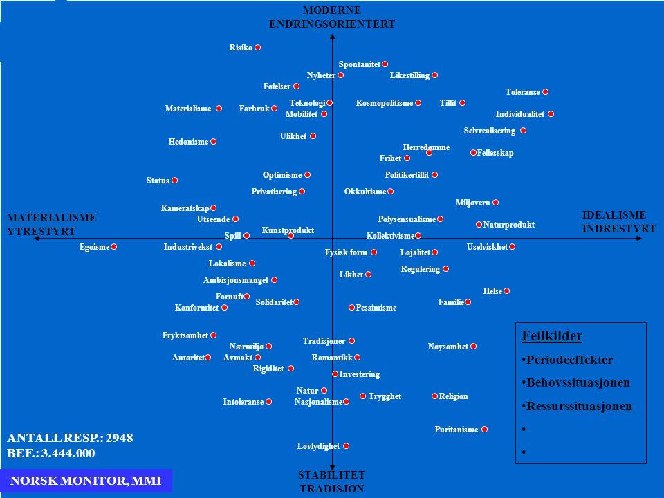 36 MODERNE ENDRINGSORIENTERT STABILITET TRADISJON MATERIALISME YTRESTYRT IDEALISME INDRESTYRT NORSK MONITOR, MMI ANTALL RESP.: 2948 BEF.: 3.444.000 Ri