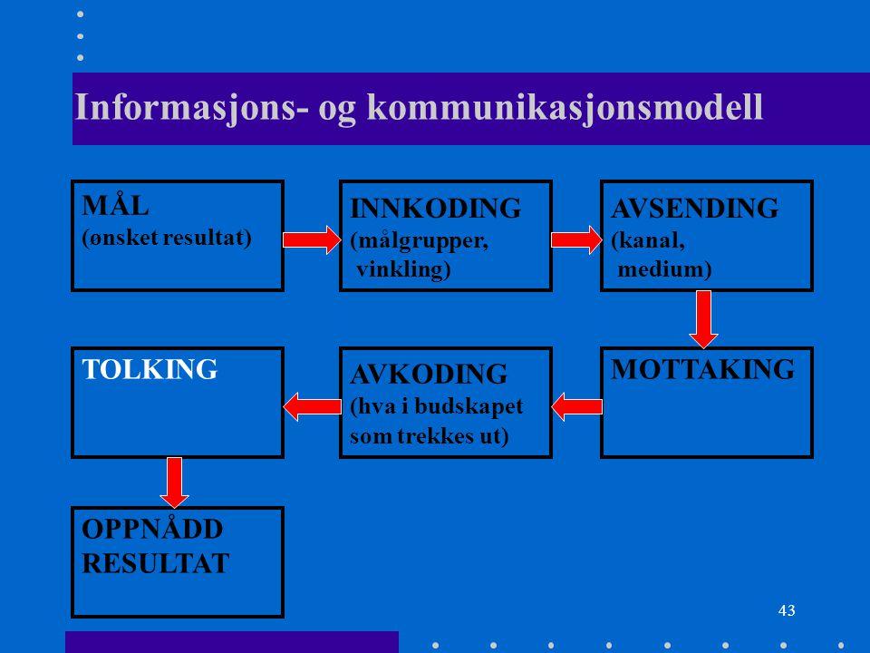 43 Informasjons- og kommunikasjonsmodell MÅL (ønsket resultat) INNKODING (målgrupper, vinkling) AVSENDING (kanal, medium) TOLKING AVKODING (hva i buds