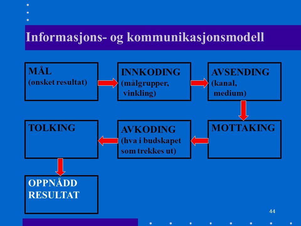 44 Informasjons- og kommunikasjonsmodell MÅL (ønsket resultat) INNKODING (målgrupper, vinkling) AVSENDING (kanal, medium) TOLKING AVKODING (hva i buds