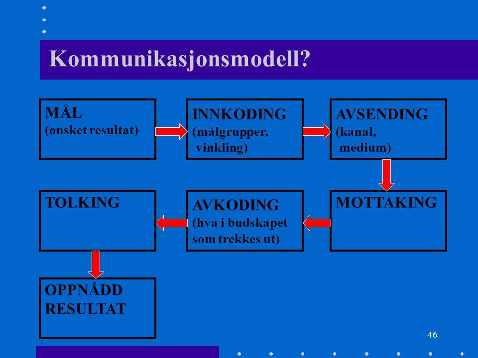 46 Kommunikasjonsmodell? MÅL (ønsket resultat) INNKODING (målgrupper, vinkling) AVSENDING (kanal, medium) TOLKING AVKODING (hva i budskapet som trekke