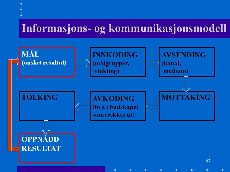 47 Informasjons- og kommunikasjonsmodell MÅL (ønsket resultat) INNKODING (målgrupper, vinkling) AVSENDING (kanal, medium) TOLKING AVKODING (hva i buds