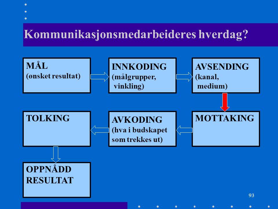 93 Kommunikasjonsmedarbeideres hverdag? MÅL (ønsket resultat) INNKODING (målgrupper, vinkling) AVSENDING (kanal, medium) TOLKING AVKODING (hva i budsk