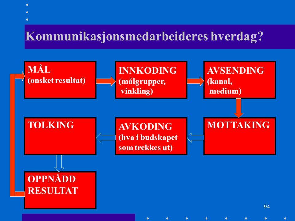 94 Kommunikasjonsmedarbeideres hverdag? MÅL (ønsket resultat) INNKODING (målgrupper, vinkling) AVSENDING (kanal, medium) TOLKING AVKODING (hva i budsk