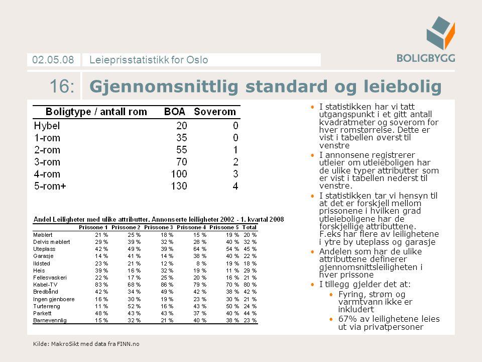 Leieprisstatistikk for Oslo02.05.08 16: Gjennomsnittlig standard og leiebolig I statistikken har vi tatt utgangspunkt i et gitt antall kvadratmeter og soverom for hver romstørrelse.