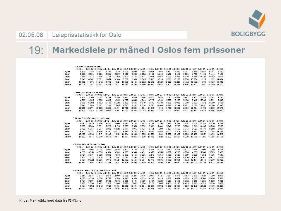 Leieprisstatistikk for Oslo02.05.08 19: Markedsleie pr måned i Oslos fem prissoner Kilde: MakroSikt med data fra FINN.no