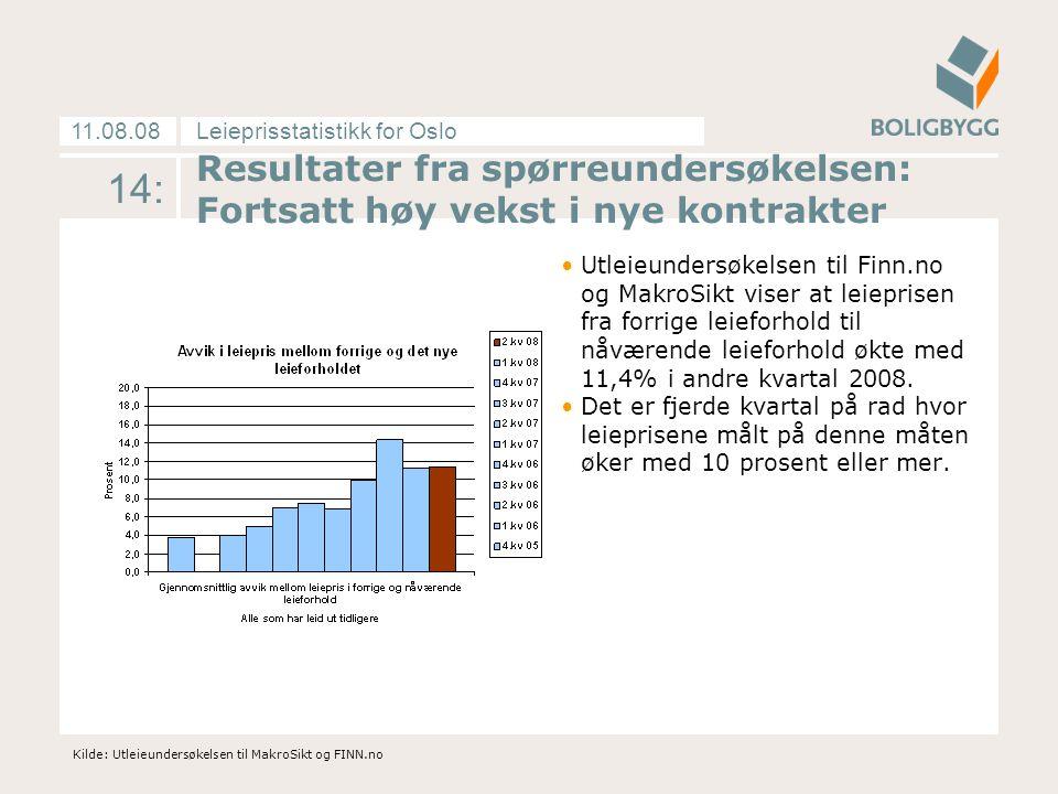 Leieprisstatistikk for Oslo11.08.08 14: Resultater fra spørreundersøkelsen: Fortsatt høy vekst i nye kontrakter Utleieundersøkelsen til Finn.no og MakroSikt viser at leieprisen fra forrige leieforhold til nåværende leieforhold økte med 11,4% i andre kvartal 2008.