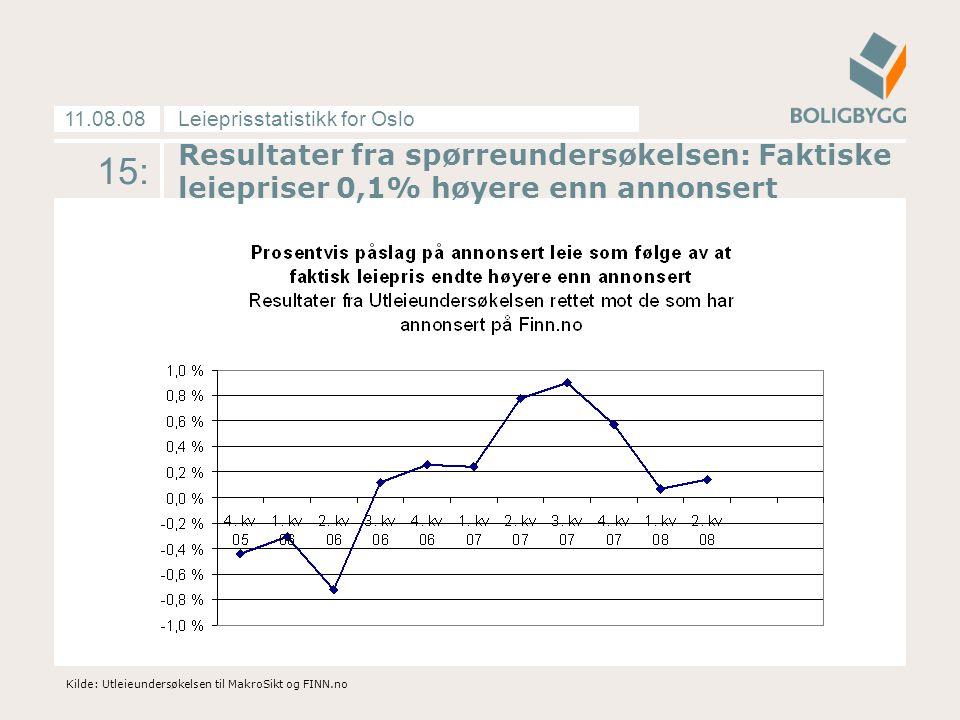 Leieprisstatistikk for Oslo11.08.08 15: Kilde: Utleieundersøkelsen til MakroSikt og FINN.no Resultater fra spørreundersøkelsen: Faktiske leiepriser 0,