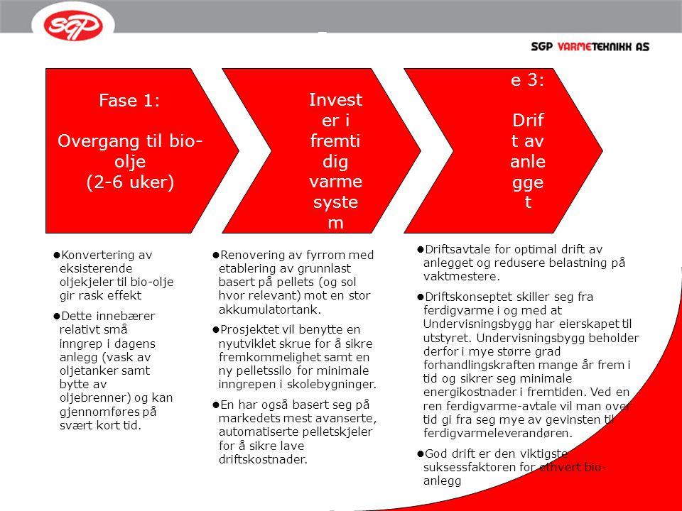 Fase 1: Overgang til bio- olje (2-6 uker) Fase 2: Invest er i fremti dig varme syste m (2-4 mnd) Fas e 3: Drif t av anle gge t Konvertering av eksiste