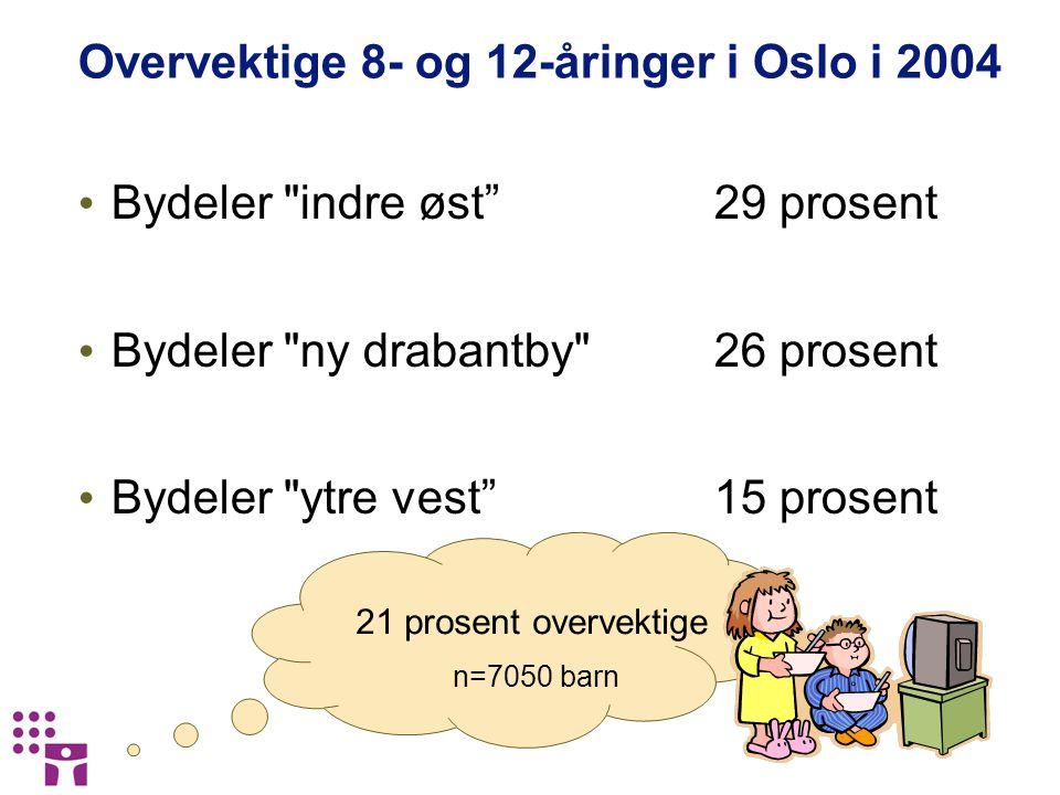 Overvektige 8- og 12-åringer i Oslo i 2004 Bydeler indre øst 29 prosent Bydeler ny drabantby 26 prosent Bydeler ytre vest 15 prosent 21 prosent overvektige n=7050 barn