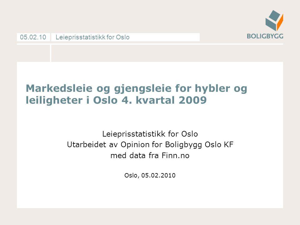 Leieprisstatistikk for Oslo05.02.10 12: Kilde: Utleieundersøkelsen til Opinion og Finn.no Resultater fra utleierundersøkelsen: Faktiske leiepriser var 0,1% lavere enn annonsert